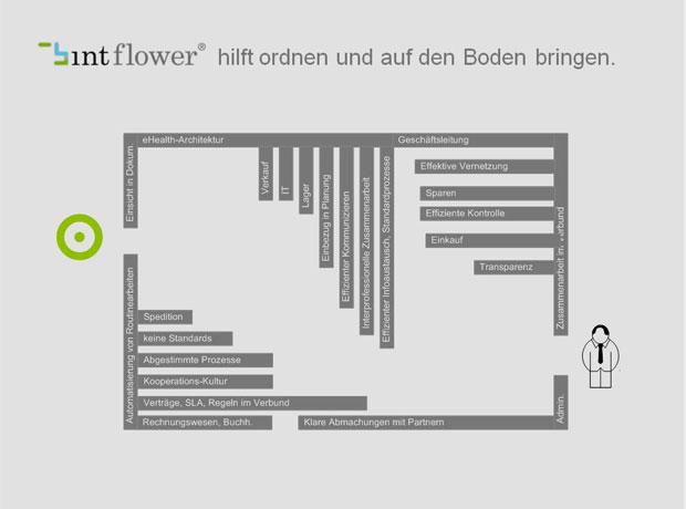 Master_Logos_Projekte_620x460px_BINTflower_hilft_ordnen